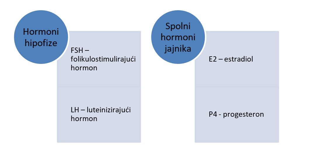 Hormoni koji utječu na menstrualni ciklus