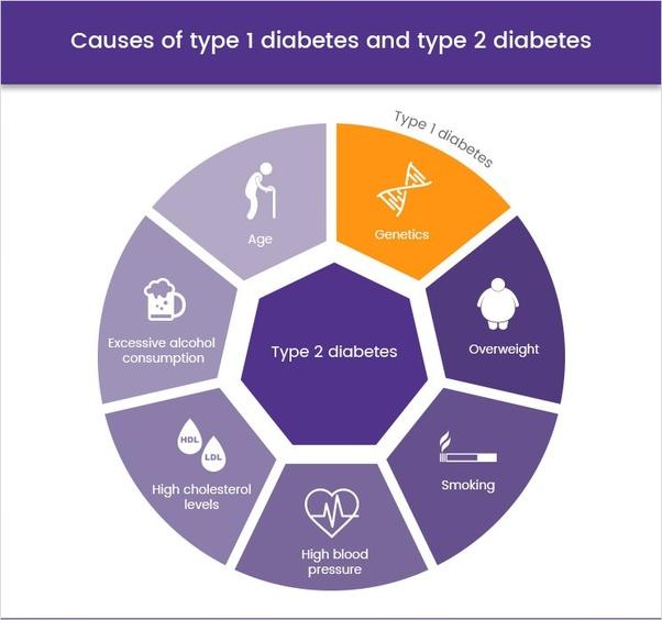 Uzroci dijabetesa