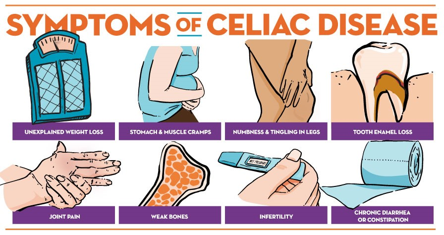 Simptomi celijakije